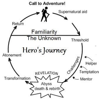 Project research paper the heros journey